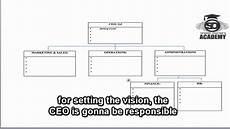 Eos Accountability Chart Pdf Organisational Accountability Chart Youtube