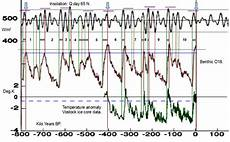 Milankovitch Cycles And Climate Change Milankovitch Cycles And Climate Change