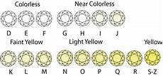 Diamond Clarity And Color Chart The Four C S Of Diamonds What You Need To Know