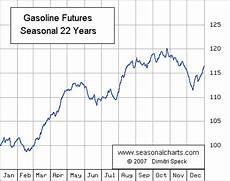 Us Futures Chart Why Do Gasoline And Oil Futures Move Differently