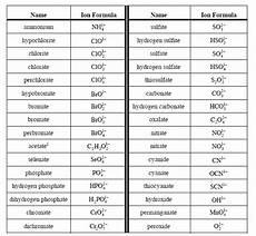 Monatomic Ion List Common Polyatomic Ions Polyatomic Ion Chemistry Education