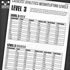Strength Level Chart Olympic Weightlifting Skill Levels Chart By Greg Everett