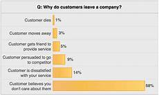 At T Business Customer Care Why Customers Leave Mitchell 1 Shopconnection