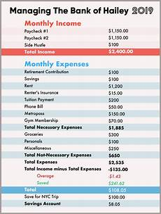 Budget And Expenses How To Make A Budget When You Ve Literally Never Thought
