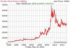 Silver Rate Chart Live Silver Price Chart In India Inr Kg Historical
