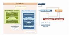 Cash Flow Charts Some More Advanced Personal Cash Flow Management