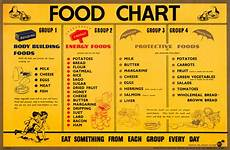 Food Groups Chart The Ministry Of Food Exhibition Part 3 Thrifty Wartime
