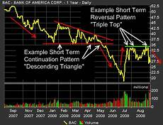 Trade Chart Patterns Like The Pros Chart Trading Patterns Patterns For You