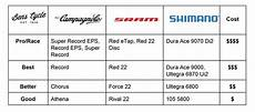 Shimano Chart What Is Shimano S Equivalent Range To Sram Rival Quora