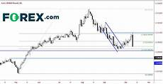 Eur Gbp Live Chart Investing Gbp Higher As Brexit Rules Investing Com