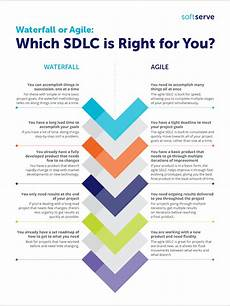 Agile Sdlc Waterfall Or Agile Which Sdlc Is Right For You Softserve