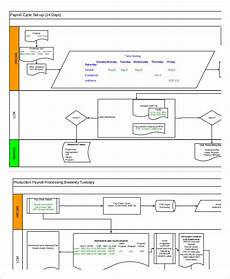 Payroll Flowchart Process Free 6 Process Flowchart Examples Amp Samples In Pdf Examples