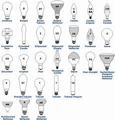 Type C Light Bulb Lighting Appealing Light Bulb Shapes Design For Your