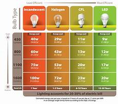 Comparison Of Incandescent And Led Light Bulbs Information On Cfl Amp Led Light Bulbs City Of Glendale Ca