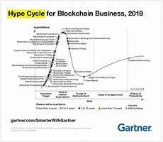 Gartner Chart Technology The Reality Of Blockchain Smarter With Gartner
