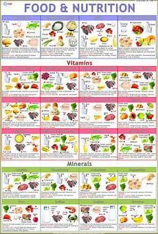 Nutrition Chart Food Charts ट च ग च र ट श क षण च र ट Vidya Chitr