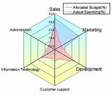 Spider Web Chart Maker 9 Spider Chart Templates Excel Templates