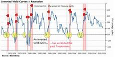 Inverted Yield Curve Chart A Fully Inverted Yield Curve And Consequently A Recession