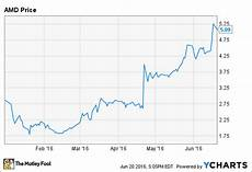 Sun Microsystems Stock Chart 3 Reasons Advanced Micro Devices Inc Stock Could Fall