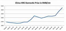 China Rolled Coil Price Chart Steel Prices Could Surge In 2017 As China Tackles Pollution