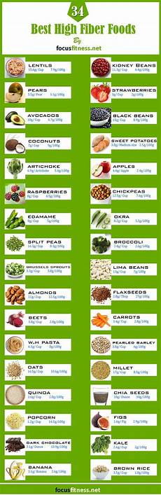 Most Protein Food Chart The Ultimate List Of 34 High Fiber Low Carb Foods Comida