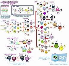 Tamagotchi Connection V1 Growth Chart Image Familitchi Jpg Tamagotchi Wiki Fandom Powered