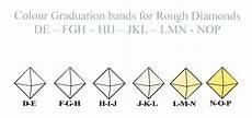 Rough Diamond Grading Chart Where To Sell My Certified Rough Diamonds Cash