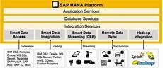 Sap Hana What Is In Sap Hana Platform Today Sap Hana