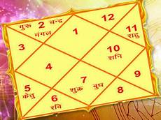 Yoga Calculator In Birth Chart Janam Kundli Online Nakshatra By Date Of Birth And Indian