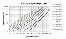 Ammonia Vapour Pressure Chart Vapor Pressures Usp Technologies