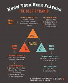 Homebrew Off Flavors Chart Quick Guide To Flavors In Craft Pairing