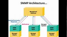 Snmp Protocol Introduction To Snmp Simple Network Management Protocol