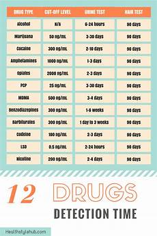 Marijuana Detection Chart How Long Does Weed Stay In Your Hair Healthstylehub Com