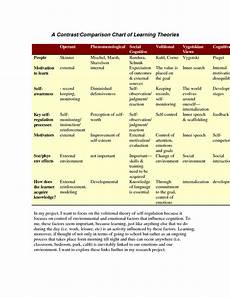 Learning Theories Comparison Chart Comparison Howard Gardner Theory Of Multiple Intelligences
