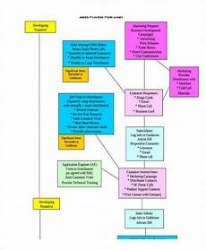 Email Marketing Flow Chart Template 6 Sales Flow Chart Templates 6 Free Word Pdf Format