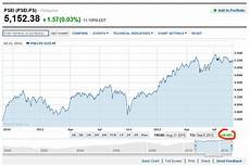 Psei Index Historical Chart Historical Quotes Yahoo Image Quotes At Relatably Com