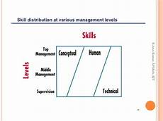 Types Of Managerial Skills Types Of Managers Managerial Roles And Skills