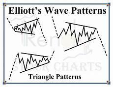 Elliott Wave Charting Tools Elliott Wave Triangle Patterns Trendy Stock Charts