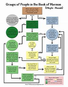 Book Of Mormon Chapters Chart Top 2733 Ideas About Teaching Book Of Mormon On Pinterest