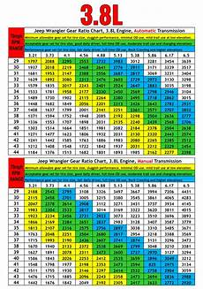 Tire Size Ratio Chart Proper Gear Ratio Tire Size Prodigy Performance