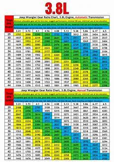 Gear Ratio Chart Proper Gear Ratio Tire Size Prodigy Performance