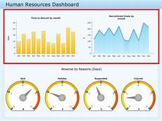 Human Resource Dashboard Time Series Dashboard Solution Conceptdraw Com
