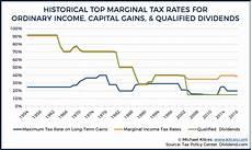 Capital Gain Rate Chart The Tax Impact Of The Long Term Capital Gains Bump Zone