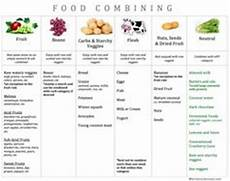 Natural Hygiene Food Combining Chart Marilu Henner S Food Combination Chart Be Healthy