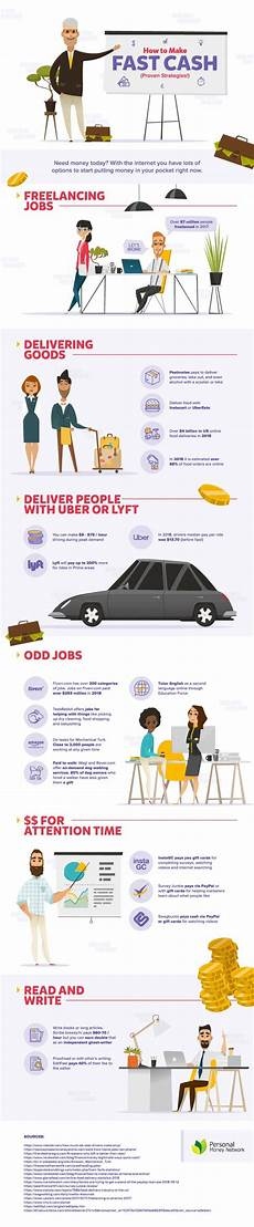 Speedy Cash Employment Infographic On How To Make Fast Cash By Personal Money