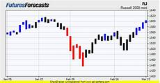 Russell 2000 Emini Futures Chart Russell 2000 Mini Futures Prices Amp Chart Forecasts