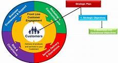 Service Delivery Model Customer Focused Service Delivery Models Business