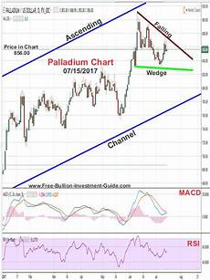 Antimony Price Chart 2017 Gold And Silver Are Moving Back Up