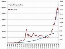 Gold Price Chart Now The Worst Gold Chart Of All Time Business Insider