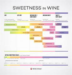 Wines From Dry To Sweet Chart Wine Folly